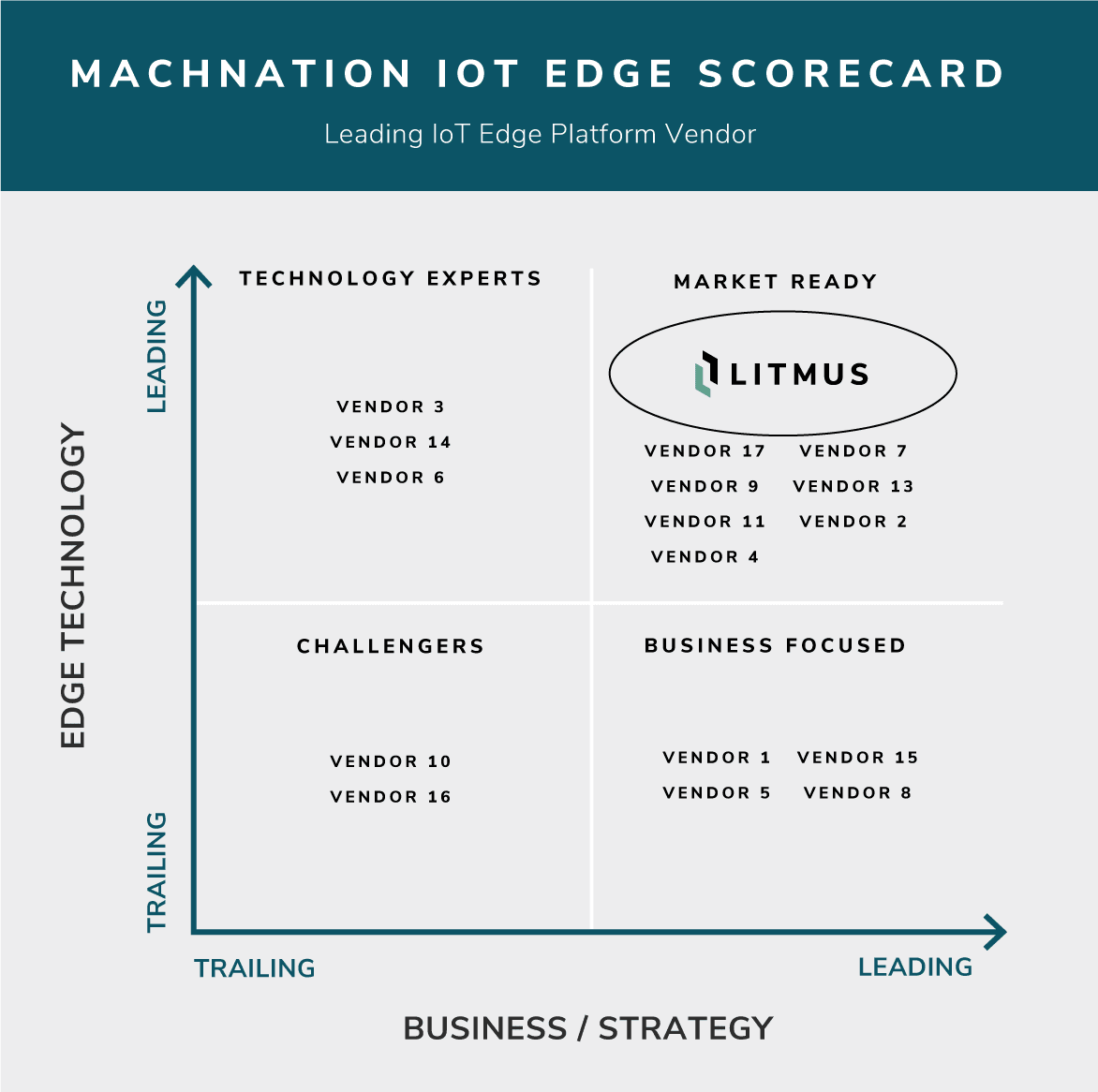 MachNation IoT Edge Scorecard