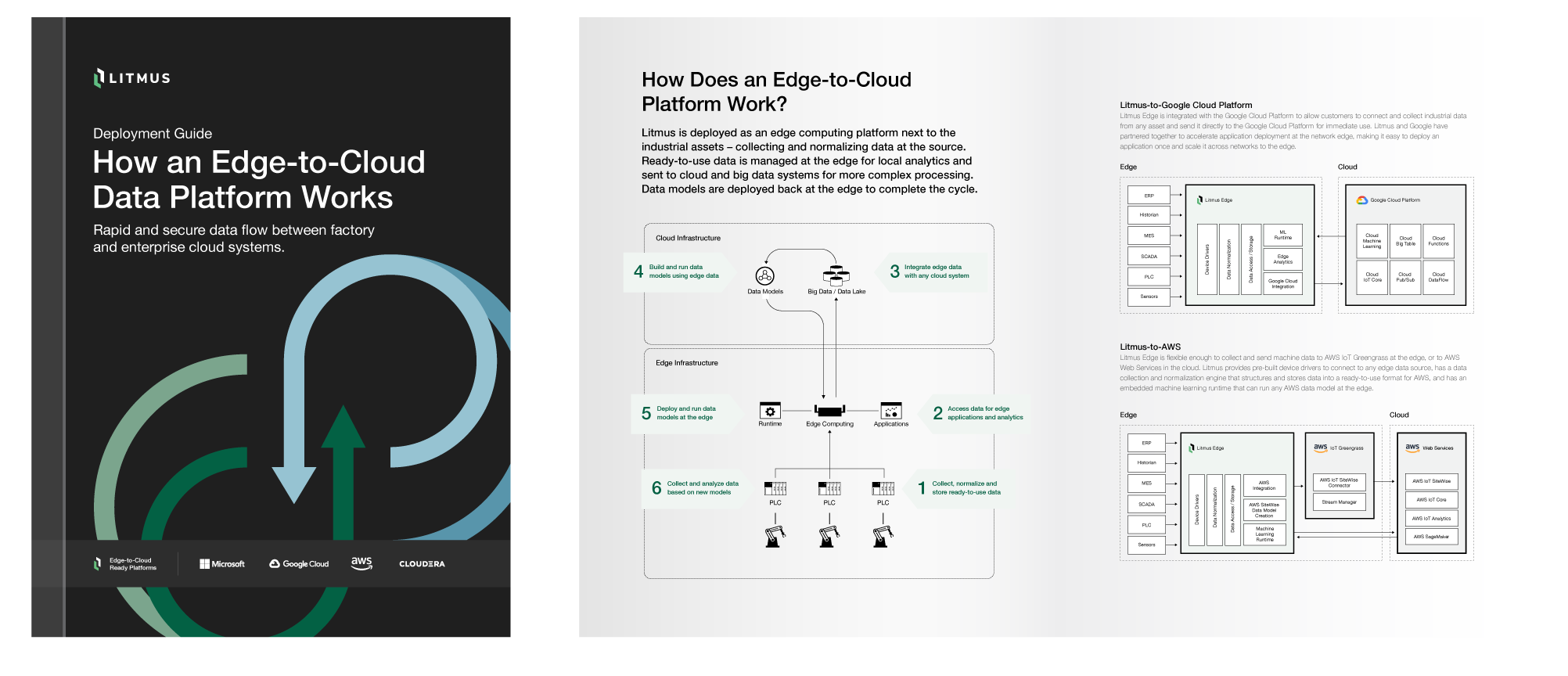 How an Industrial IoT Edge Platform Sends Data to the Cloud